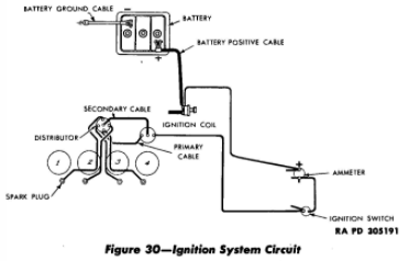Ignition system circuit in the WW2 jeep.